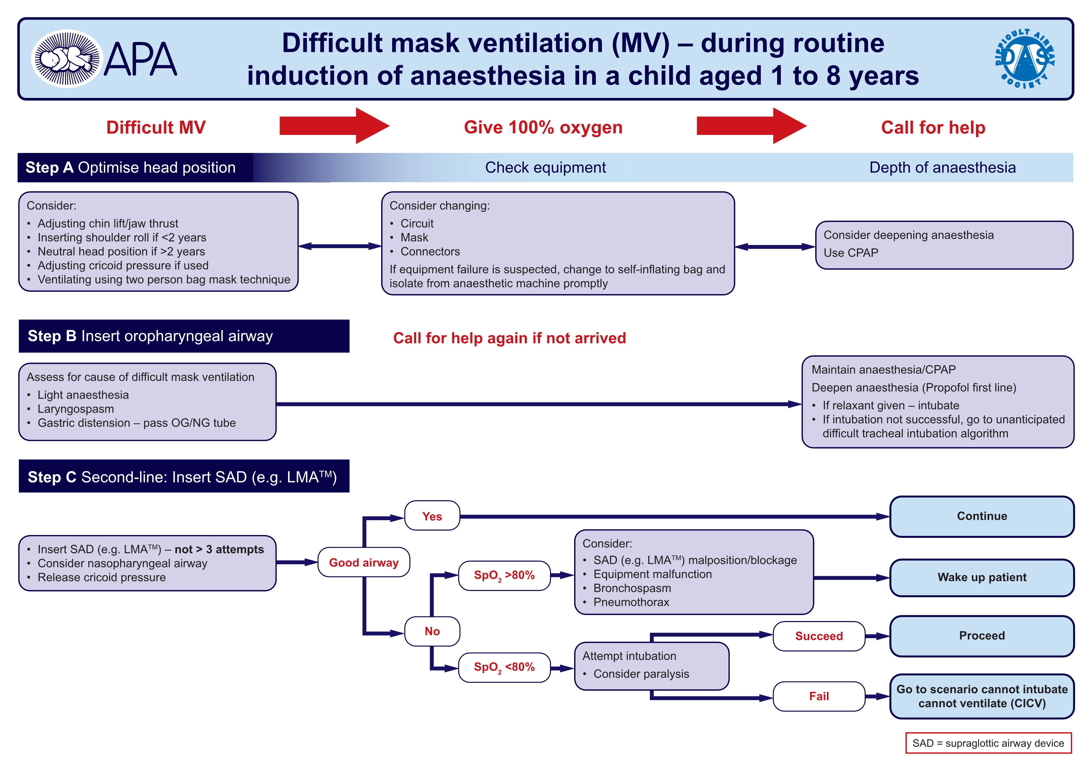 DAS guidelines for management of unanticipated difficult intubation in adults