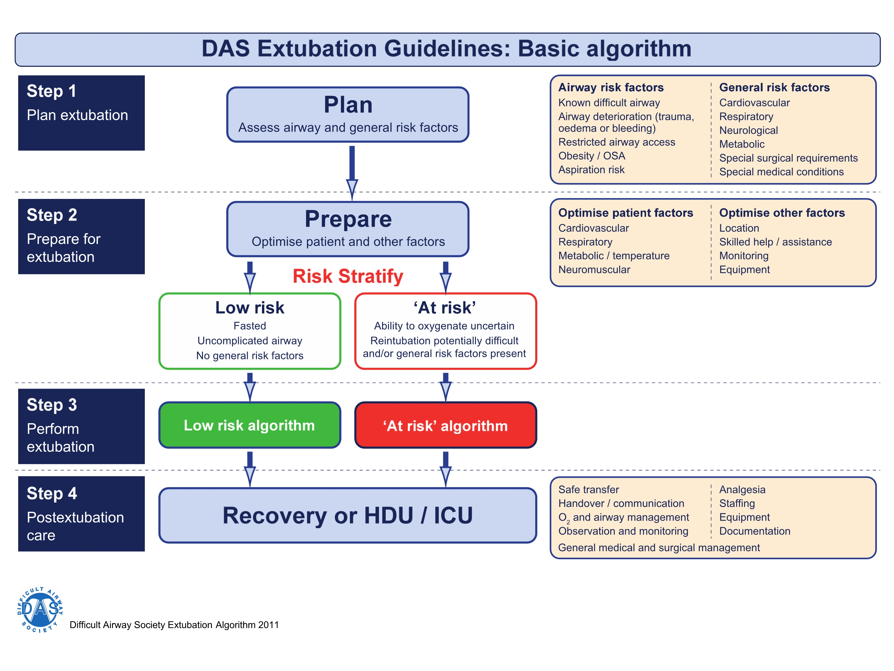 2015 DAS extubation guidelines